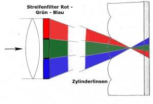 Der Aufnahmevorgang nach dem Linsenrasterverfahren (Film in ca. 300facher Vergrößerung), Aufteilung der Farbauszüge in mikroskopisch feine Streifen